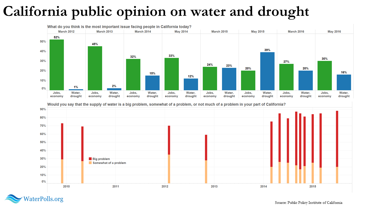 PPIC poll water public opinion dashboard