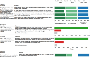 SGMA poll dashboard