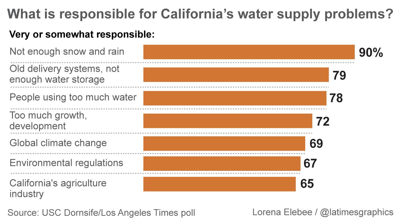 la times poll water blame