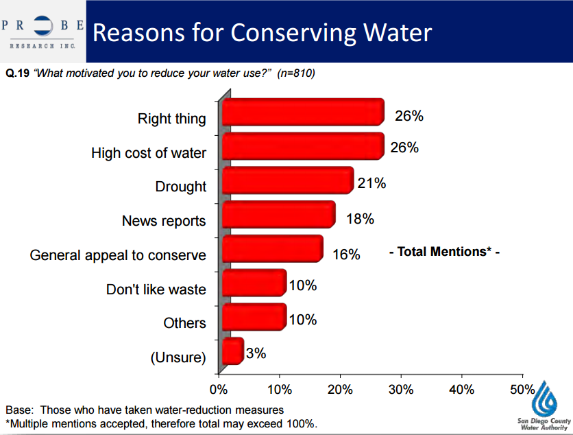 water conservation survey SDCWA
