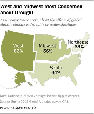 Pew poll 2015: US region drought concern