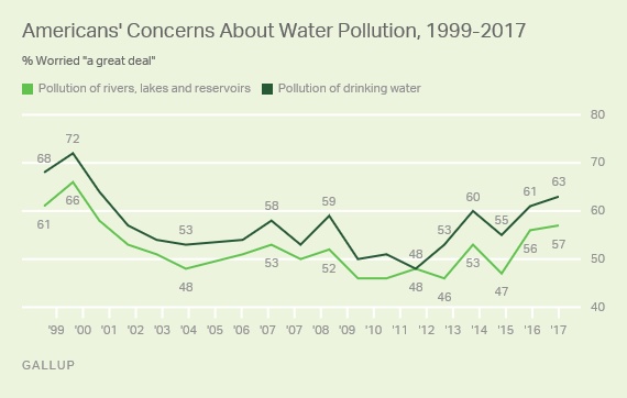 Gallup water 2017