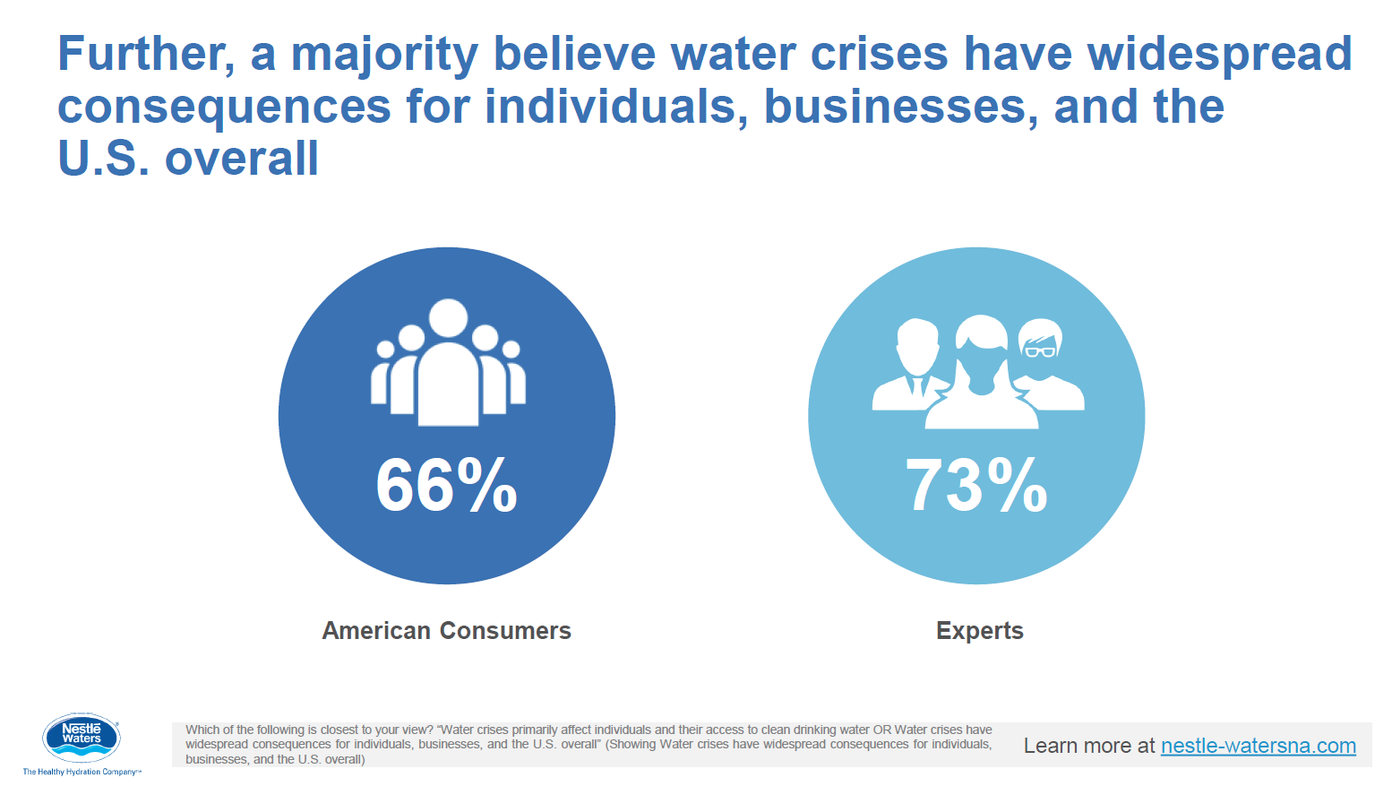 Slides from Nestlé poll on U S  water problems - WaterPolls org