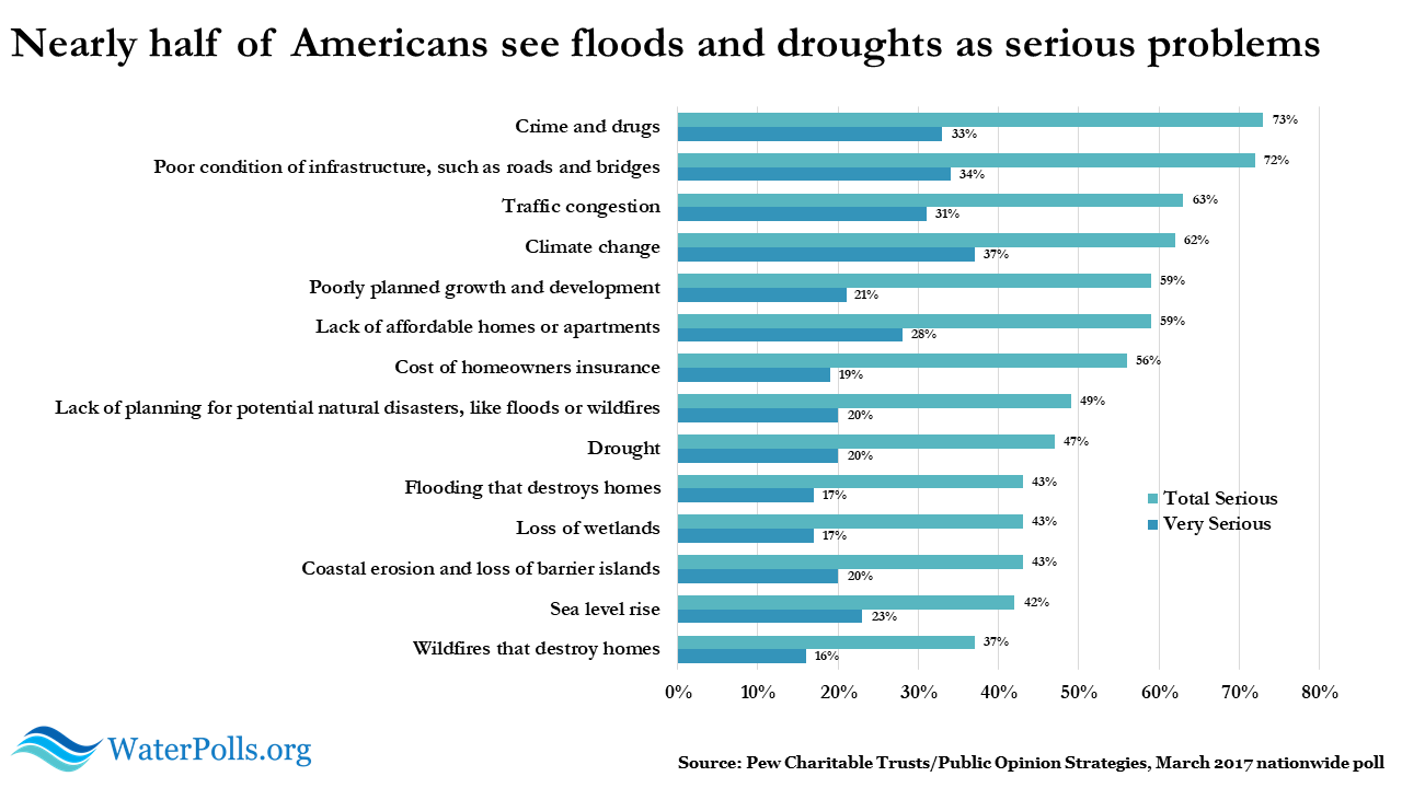 Pew flooding poll graphic 7