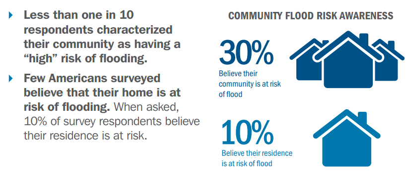FEMA flooding surveys graphic 2