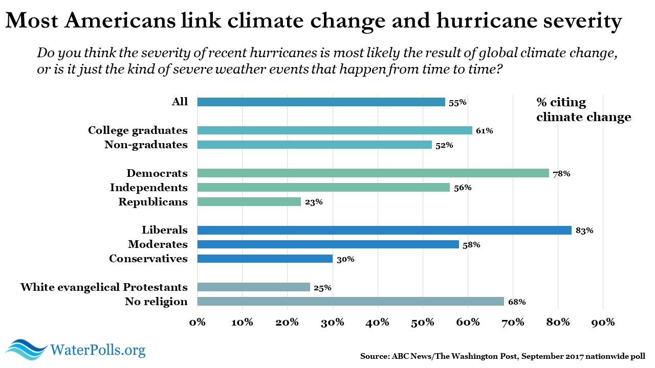 climate change and hurricane severity 2