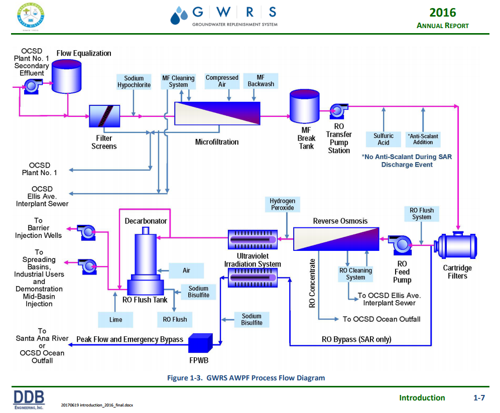 Orange County recycled water system