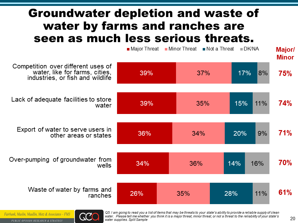 Water Foundation poll slide 20