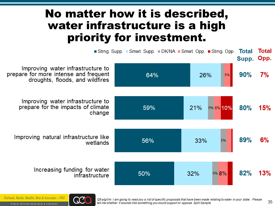 Water Foundation poll slide 35